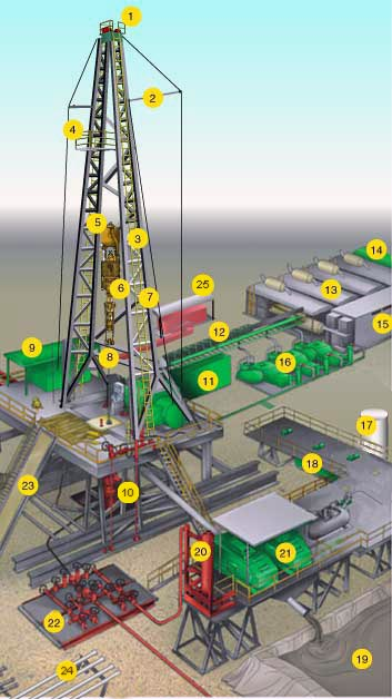 Oil Rig Safety