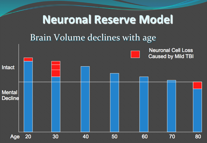 Demonstrated here is the concept of decreasing capacity to absorb neuron loss as an individual ages.